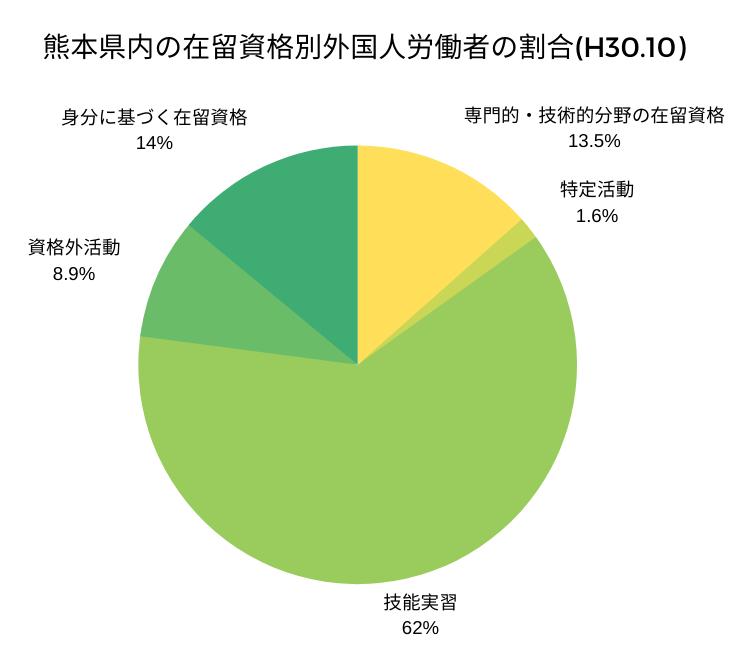 熊本県内の在留資格別外国人労働者の割合(H30.10)