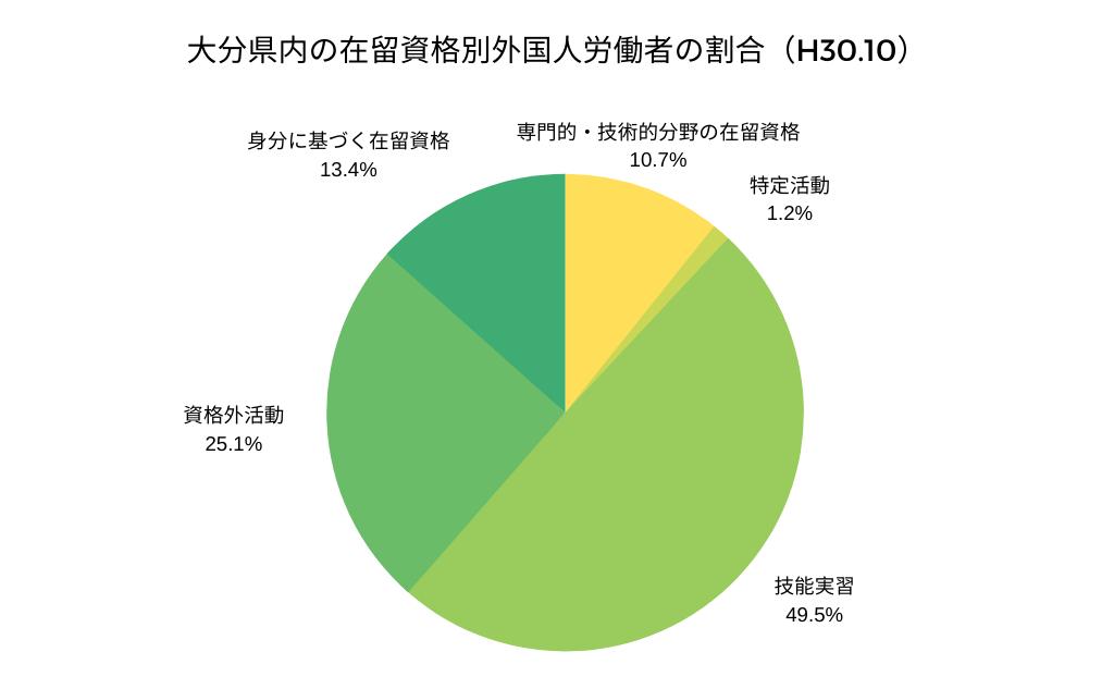 在留資格別外国人労働者の割合(大分県内)
