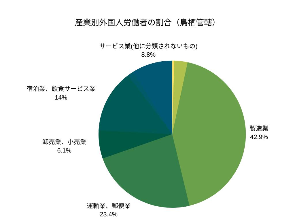 産業別外国人労働者の割合(鳥栖管轄)