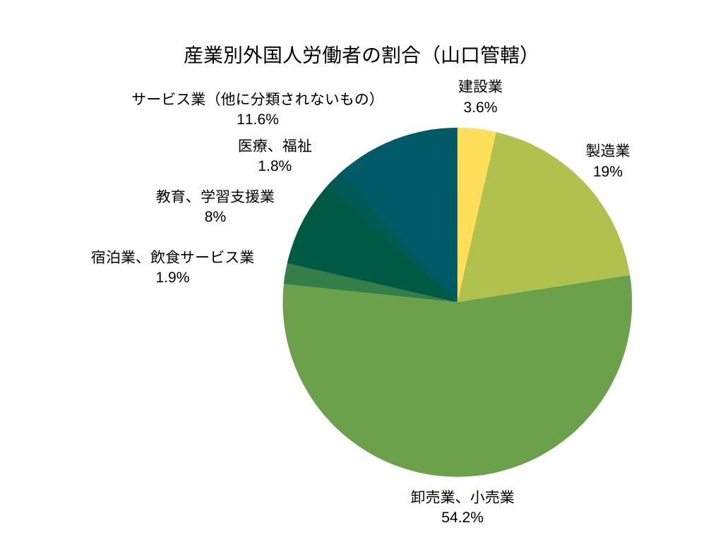 産業別外国人労働者の割合(山口管轄)