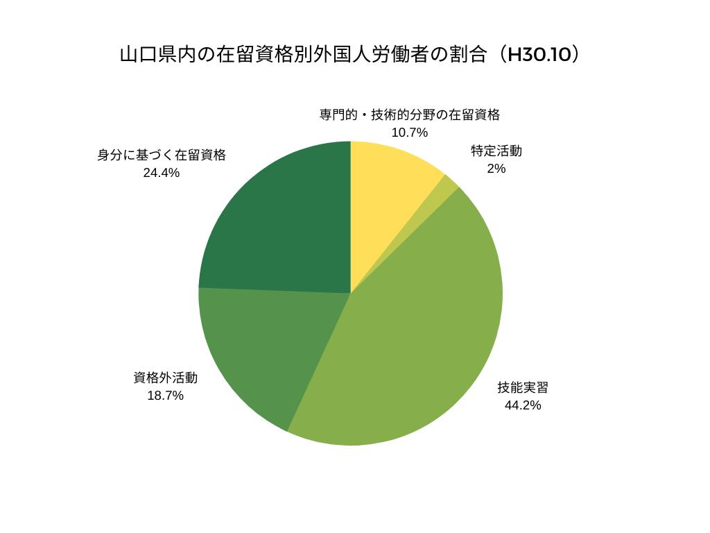 山口県内の在留資格別外国人労働者の割合(H30.10)
