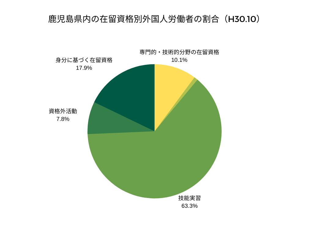 鹿児島県内の在留資格別外国人労働者の割合(H30.10)