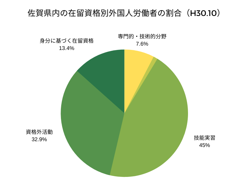 佐賀県内の在留資格別外国人労働者の割合(H30.1)