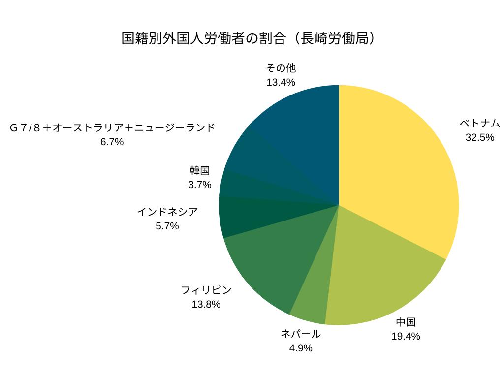 国籍別外国人労働者の割合(長崎労働局)