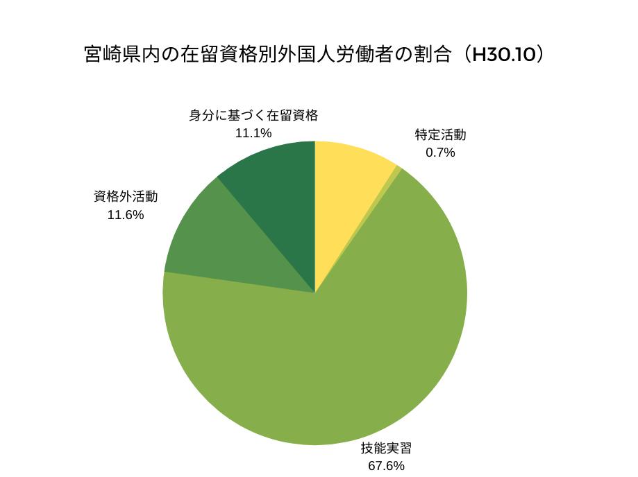 宮崎県内の在留資格別外国人労働者の割合(H30.1)