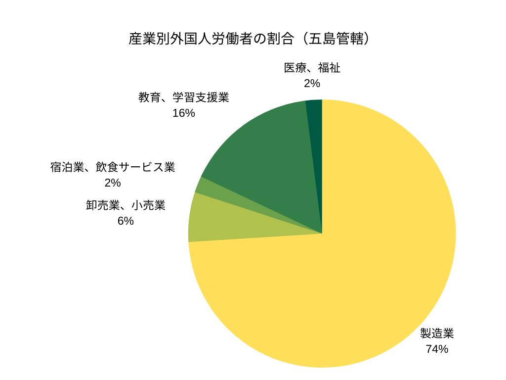 産業別外国人労働者の割合(五島管轄)