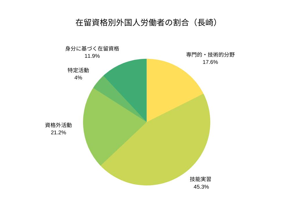 在留資格別外国人労働者の割合(長崎)