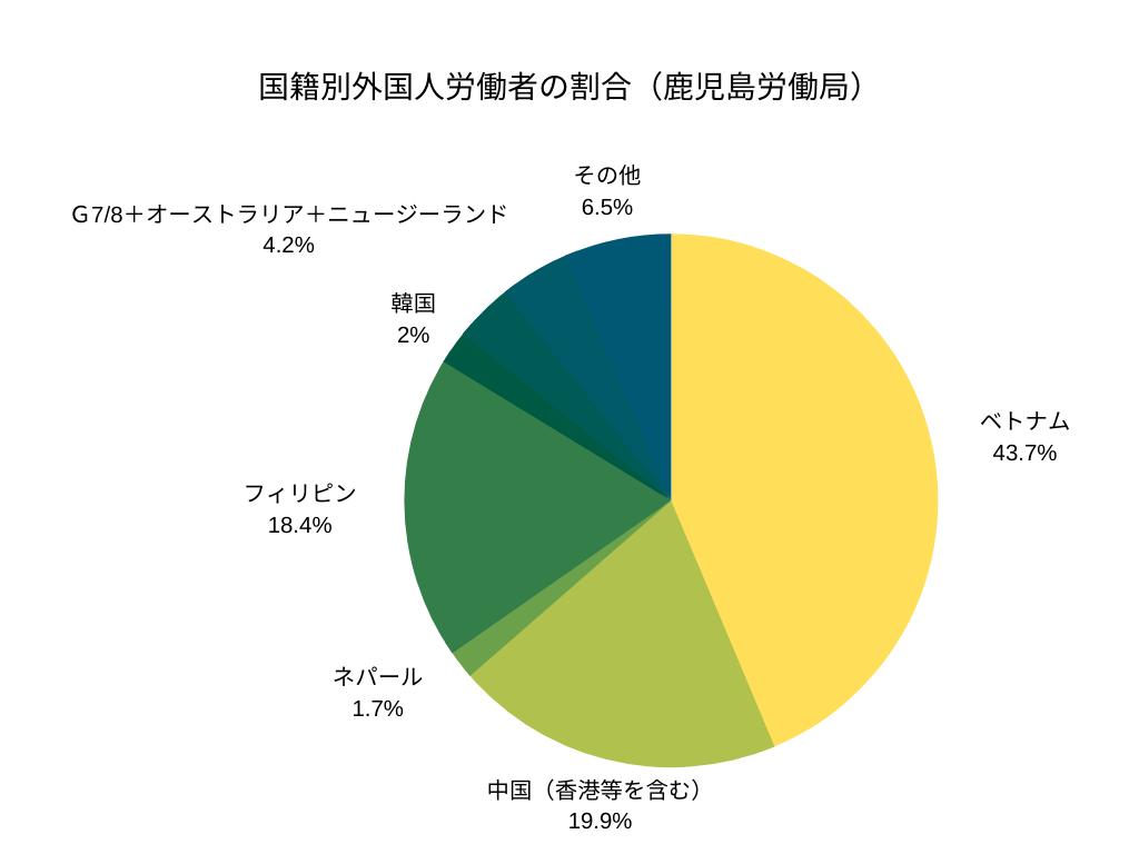 国籍別外国人労働者の割合(鹿児島労働局)
