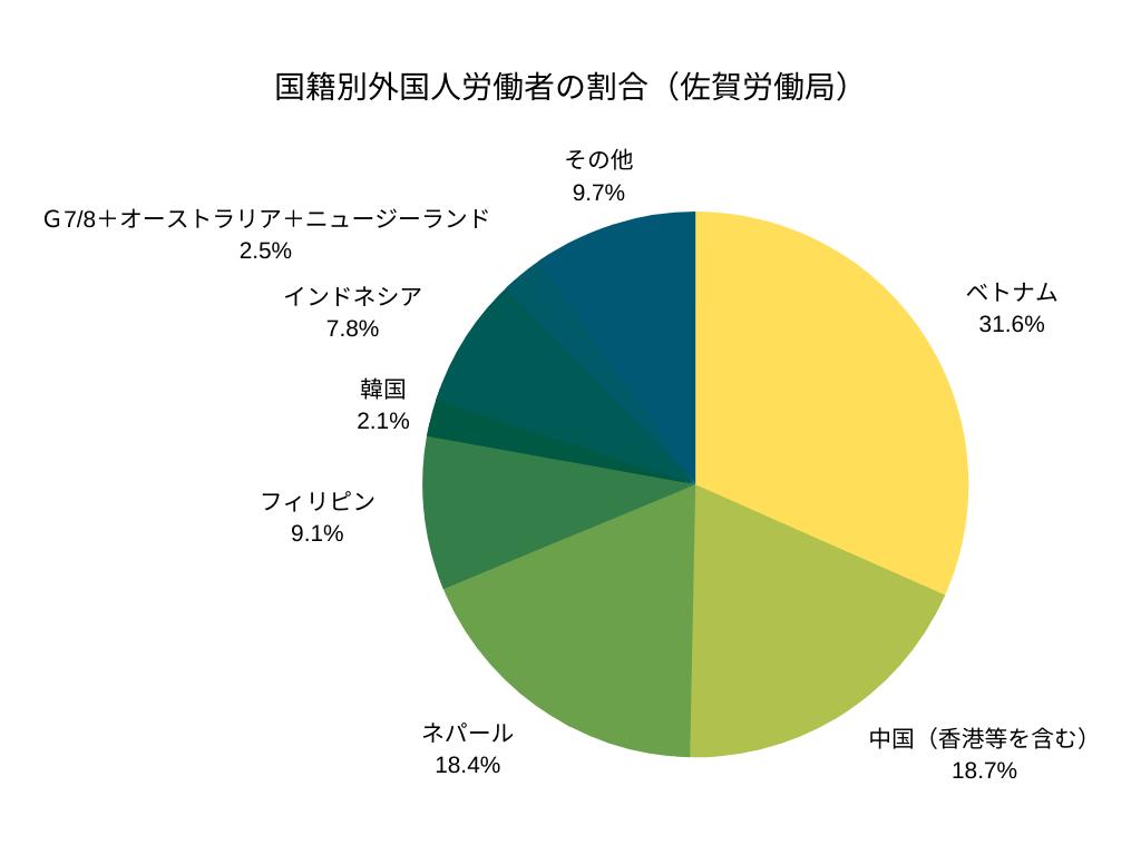 国籍別外国人労働者の割合(佐賀労働局)