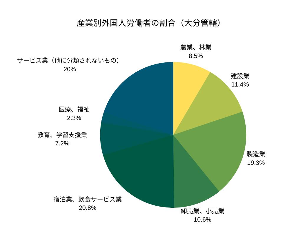 産業別外国人労働者の割合(大分管轄)