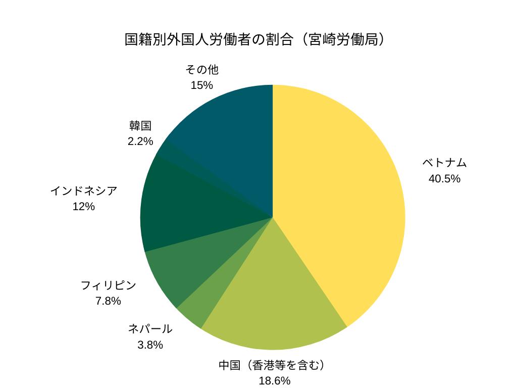 国籍別外国人労働者の割合(宮崎労働局)