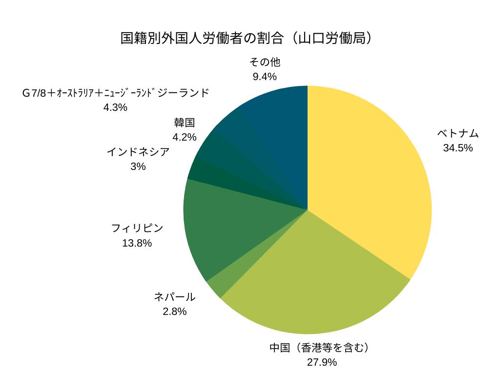 国籍別外国人労働者の割合(山口労働局)