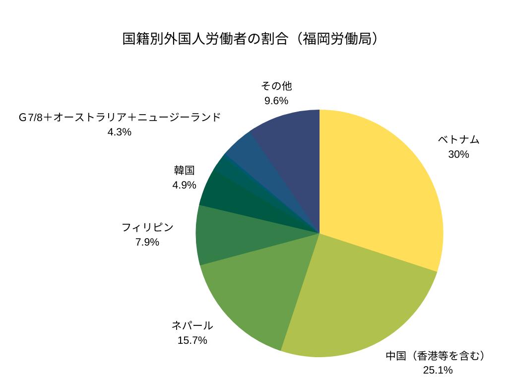 国籍別外国人労働者の割合(福岡労働局)