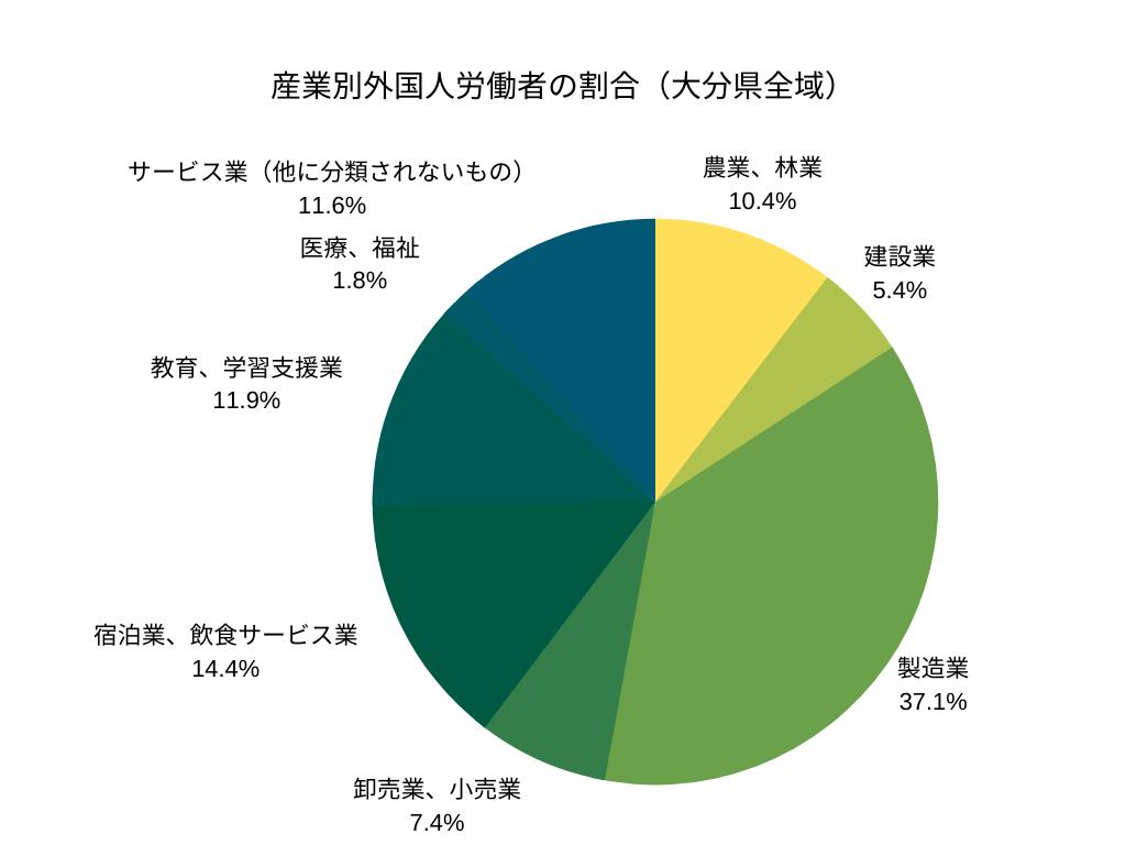 産業別外国人労働者の割合(大分県全域)