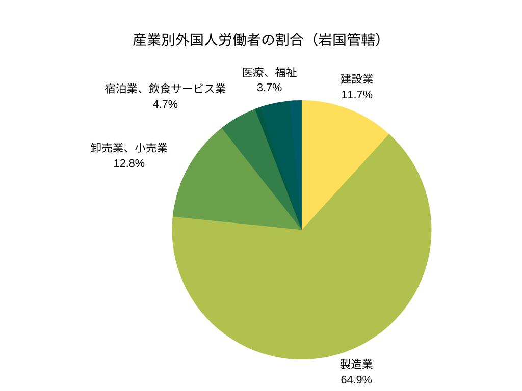 産業別外国人労働者の割合(岩国管轄)