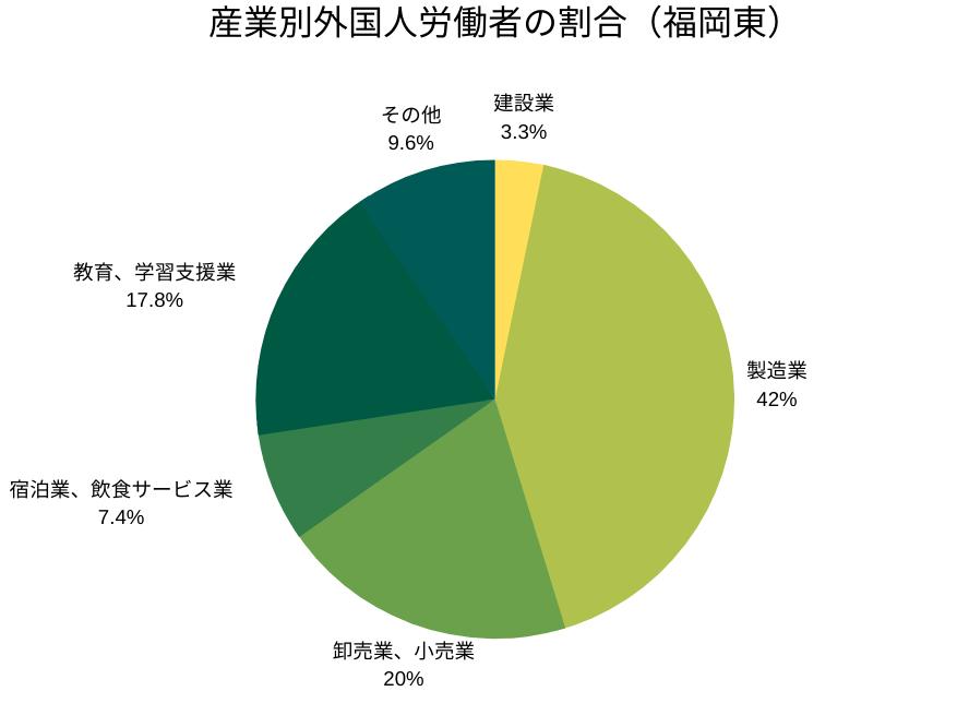 産業別外国人労働者の割合(福岡東管轄)
