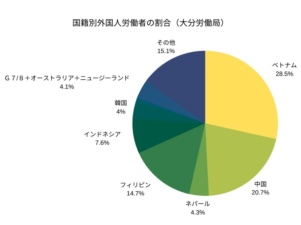 国籍別外国人労働者の割合(大分労働局)