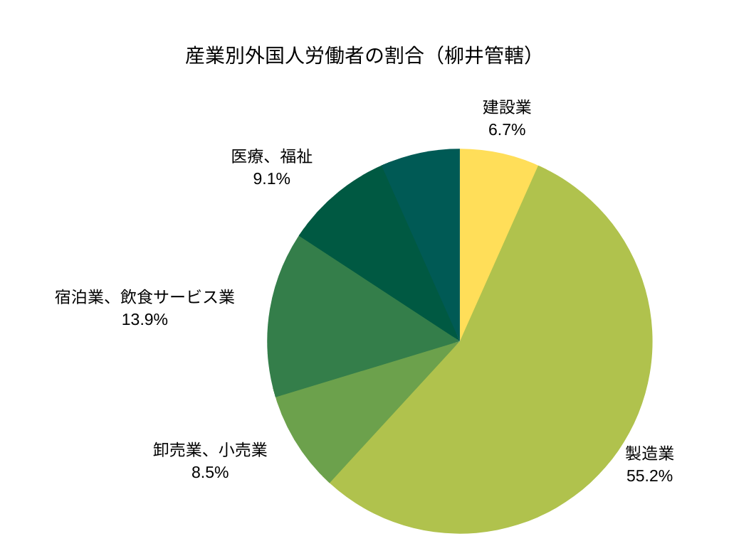 産業別外国人労働者の割合(柳井管轄)