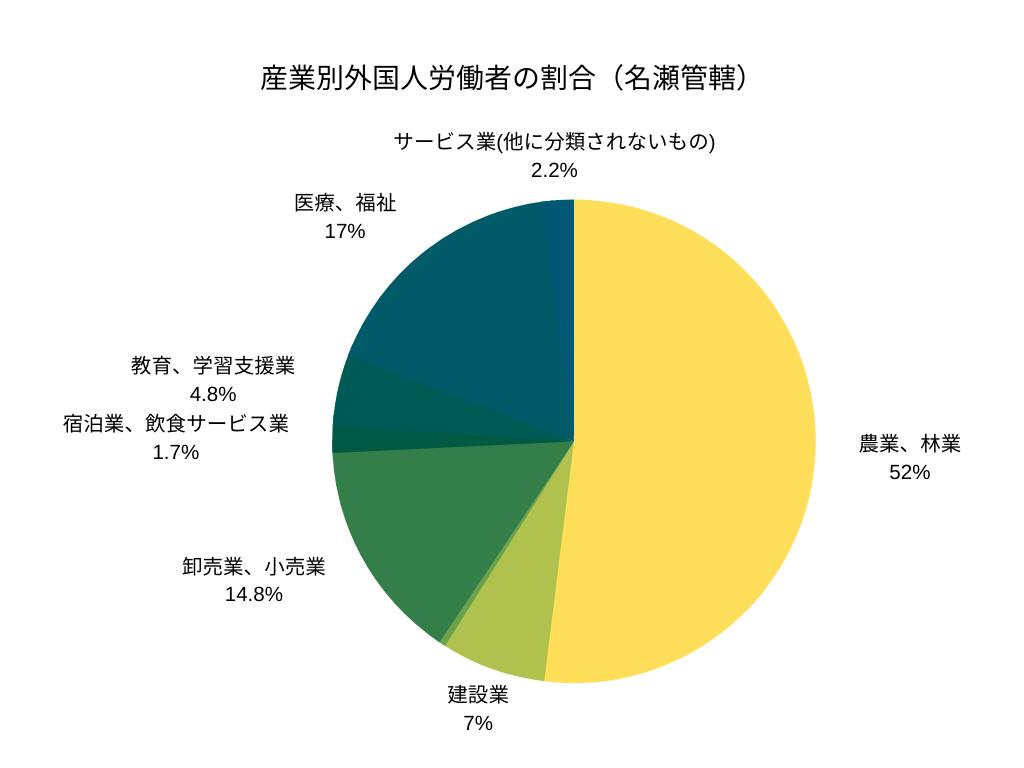 産業別外国人労働者の割合(名瀬管轄)