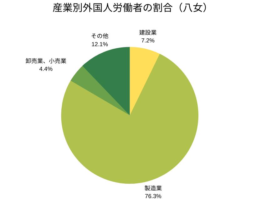 産業別外国人労働者の割合(八女管轄)