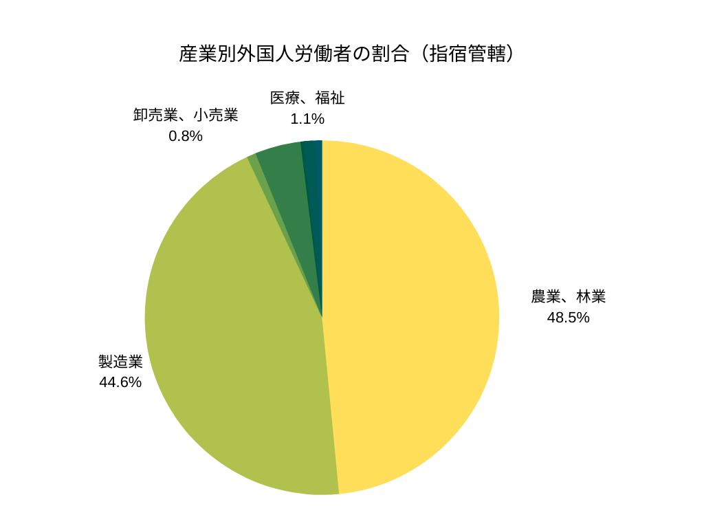 産業別外国人労働者の割合(指宿)
