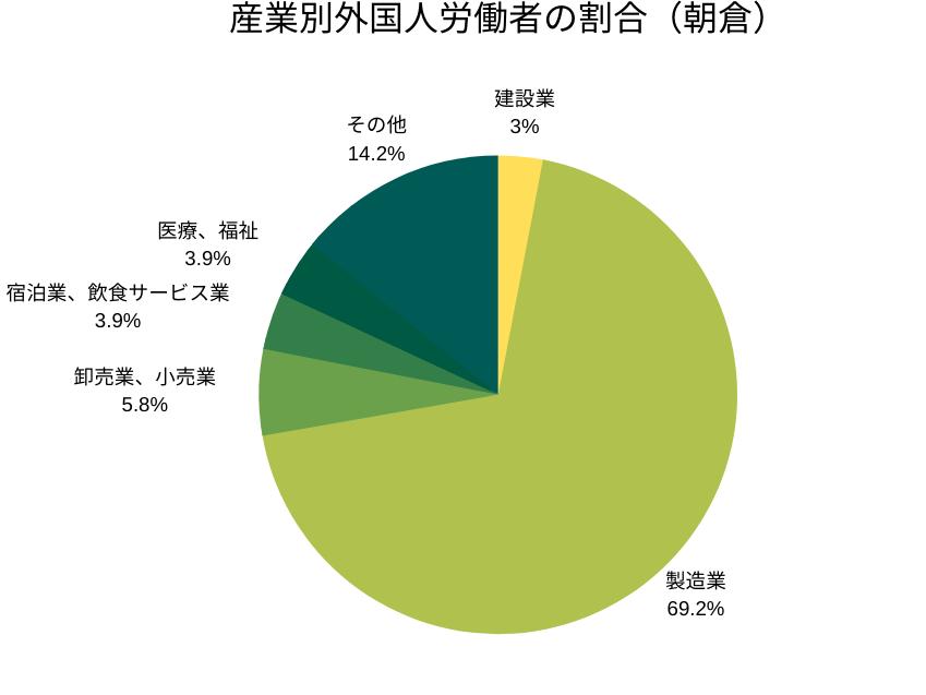 産業別外国人労働者の割合(朝倉管轄)