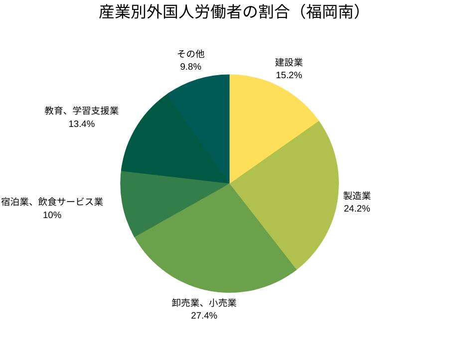 産業別外国人労働者の割合(福岡南管轄)