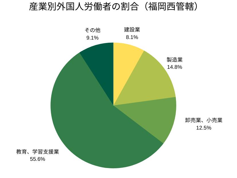 産業別外国人労働者の割合(福岡西管轄)