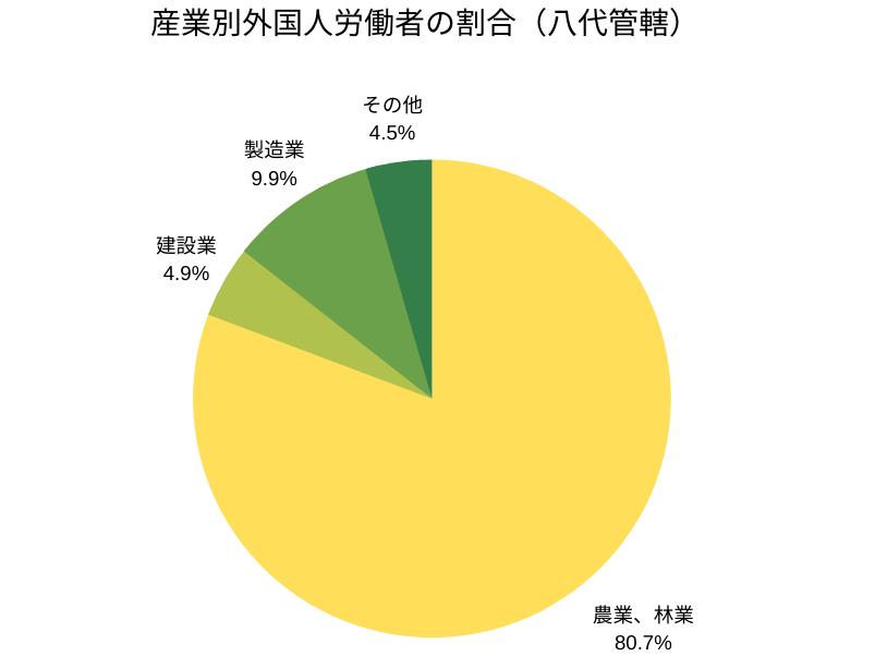 産業別外国人労働者の割合(八代管轄)