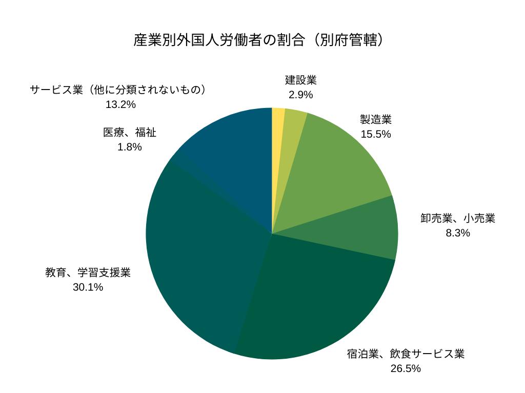 産業別外国人労働者の割合(別府管轄)