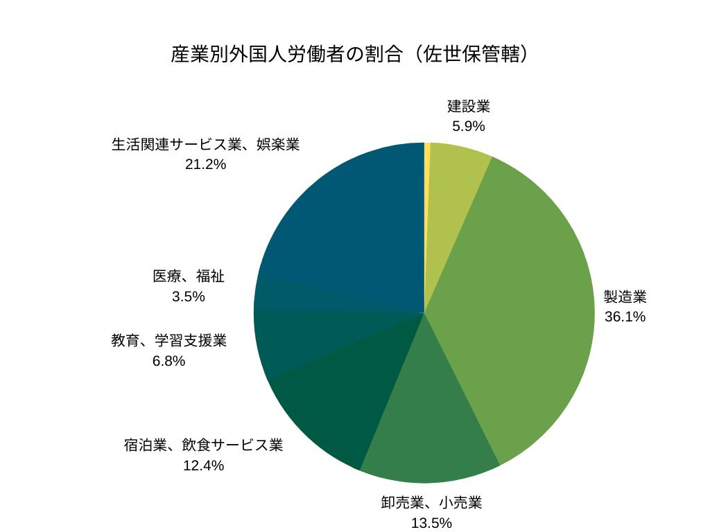 産業別外国人労働者の割合(佐世保管轄)