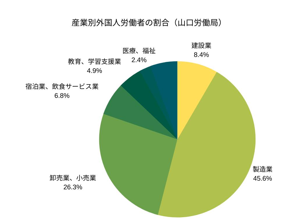 産業別外国人労働者の割合(山口労働局)