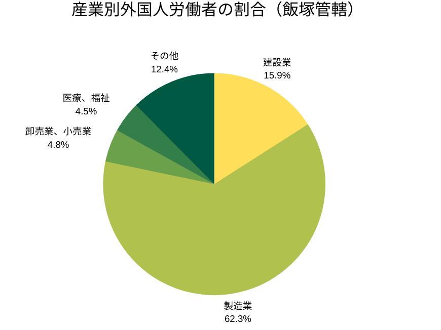 産業別外国人労働者の割合(飯塚管轄)