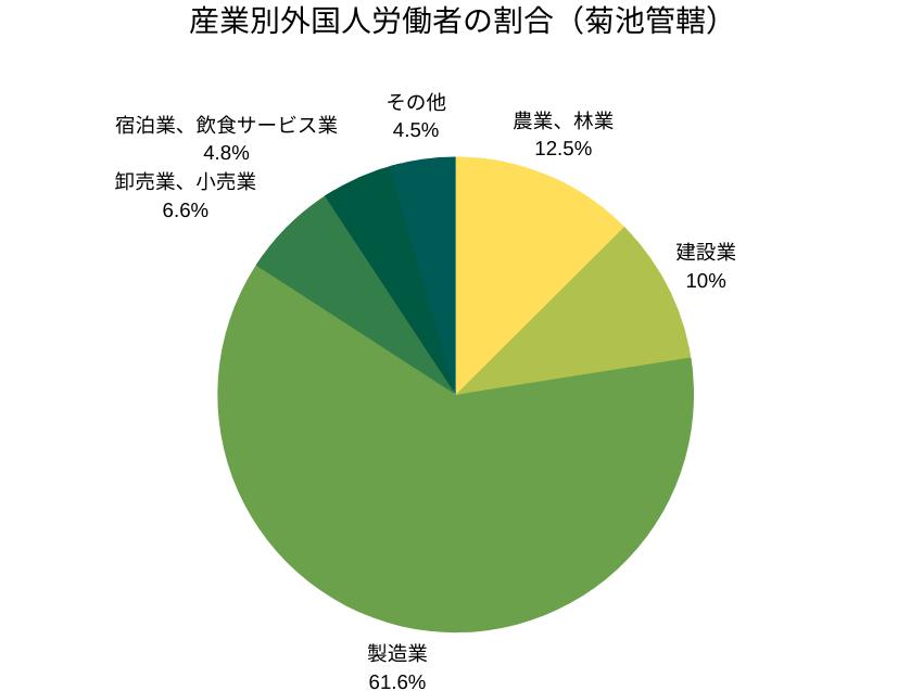 産業別外国人労働者の割合(菊池管轄)