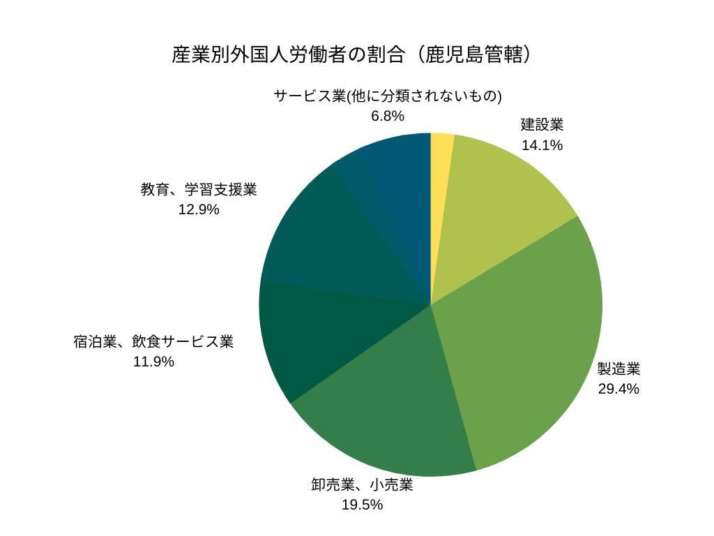産業別外国人労働者の割合(鹿児島管轄)