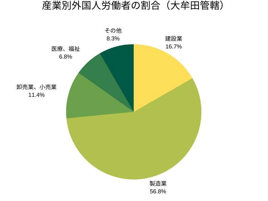 産業別外国人労働者の割合(大牟田管轄)