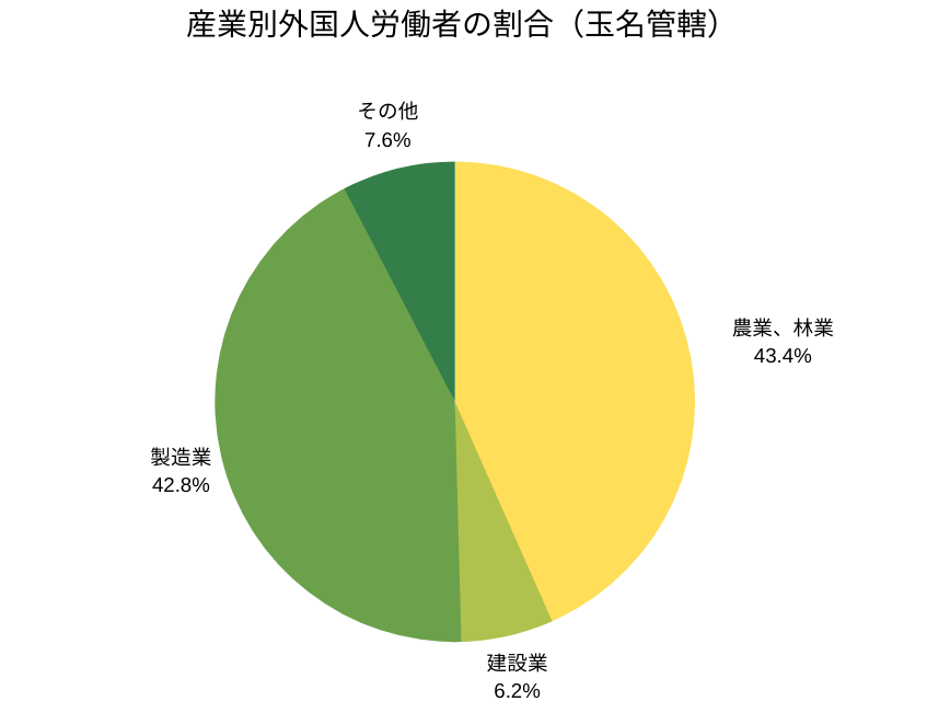 産業別外国人労働者の割合(玉名管轄)