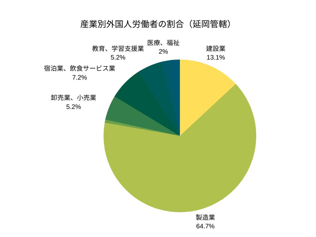 産業別外国人労働者の割合(延岡管轄)