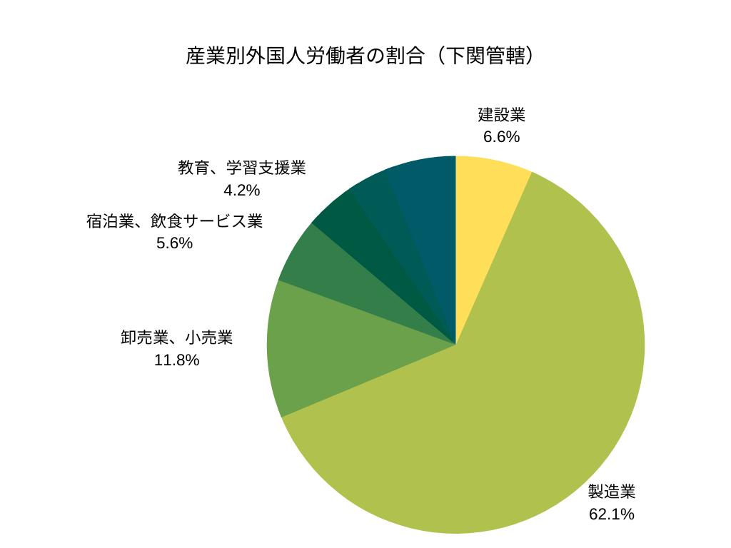 産業別外国人労働者の割合(下関管轄)