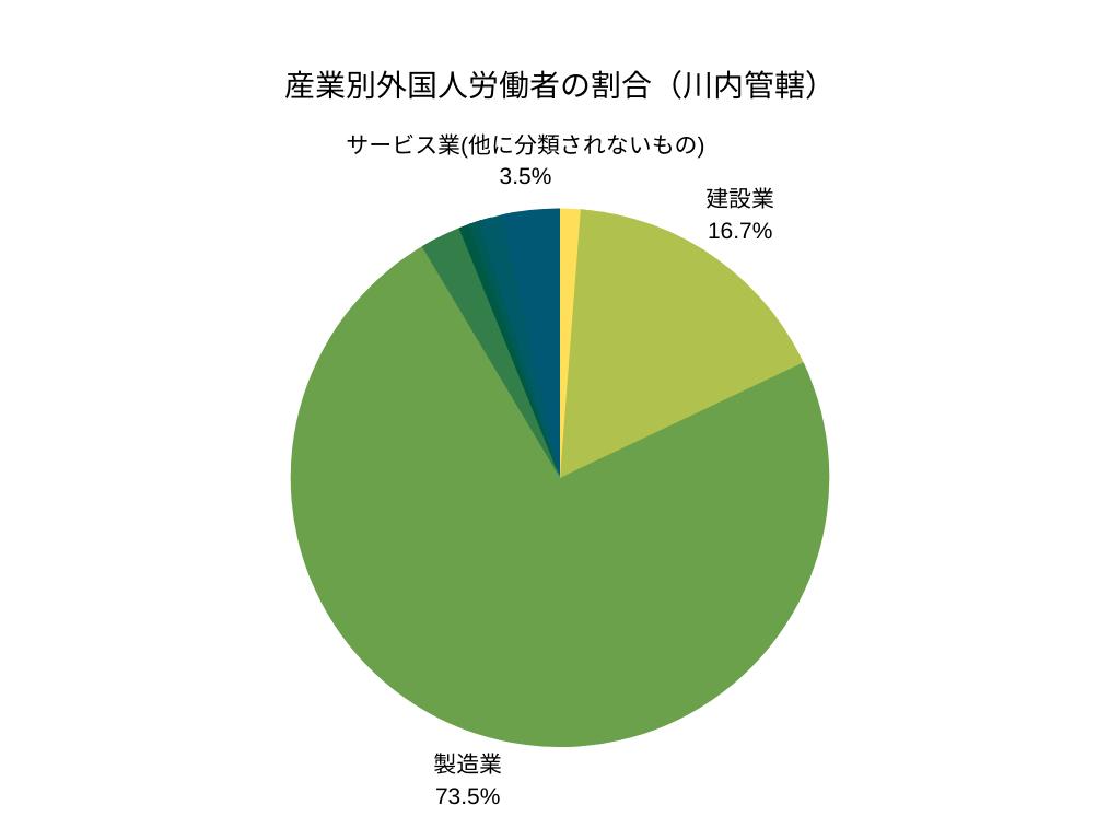 産業別外国人労働者の割合(川内管轄)