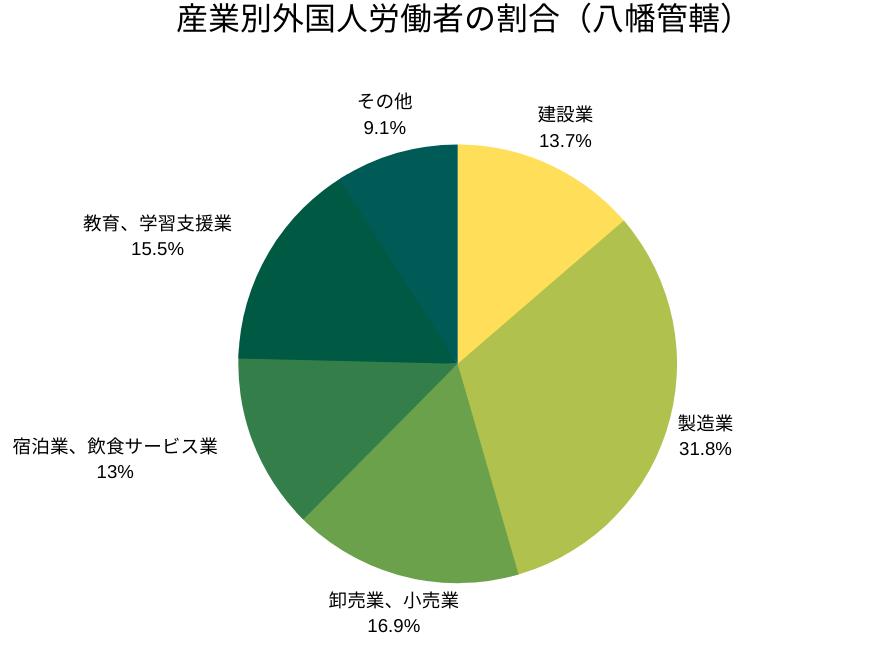産業別外国人労働者の割合(八幡管轄)
