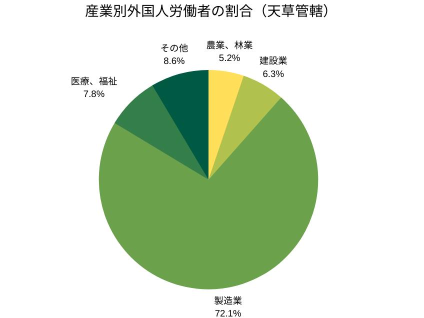 産業別外国人労働者の割合(天草管轄)