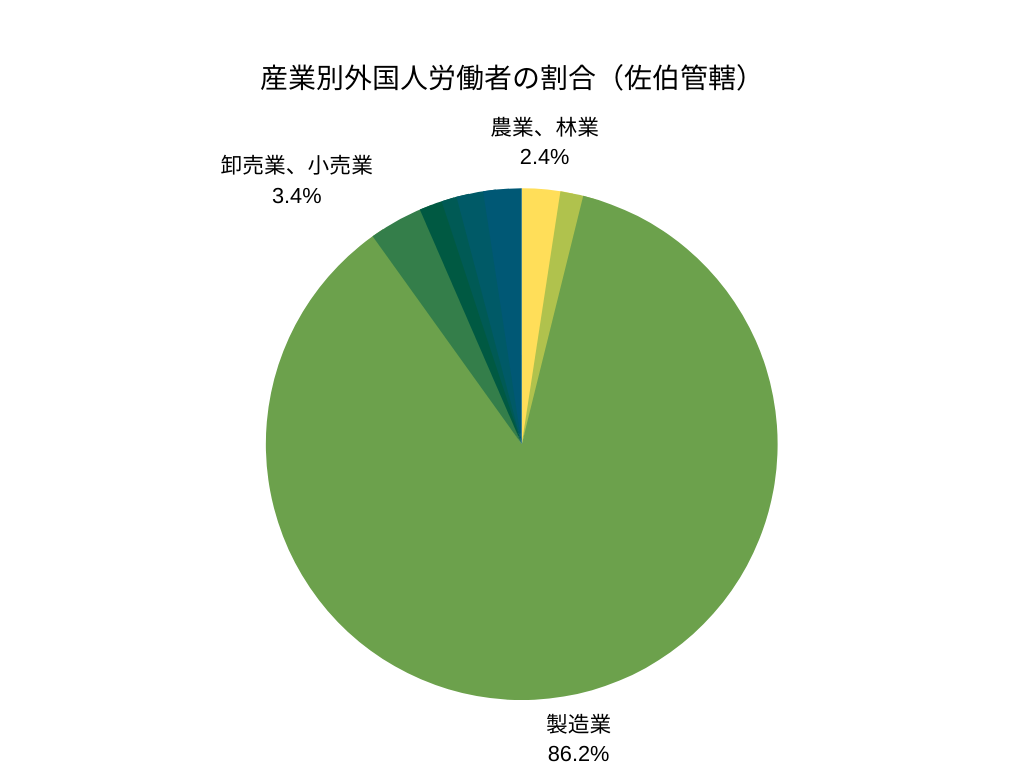 産業別外国人労働者の割合(佐伯管轄)