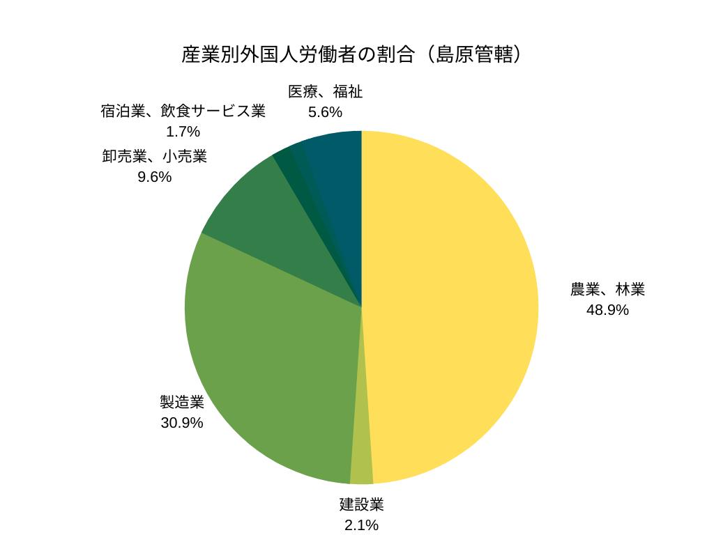 産業別外国人労働者の割合(島原管轄)
