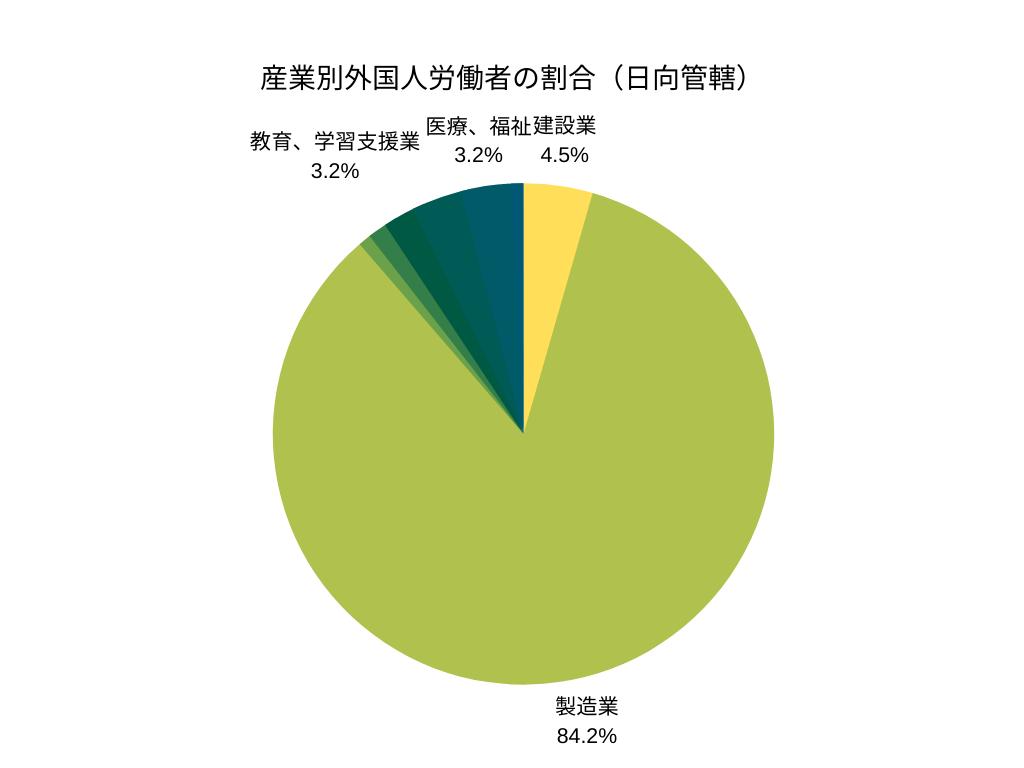 産業別外国人労働者の割合(日向管轄)