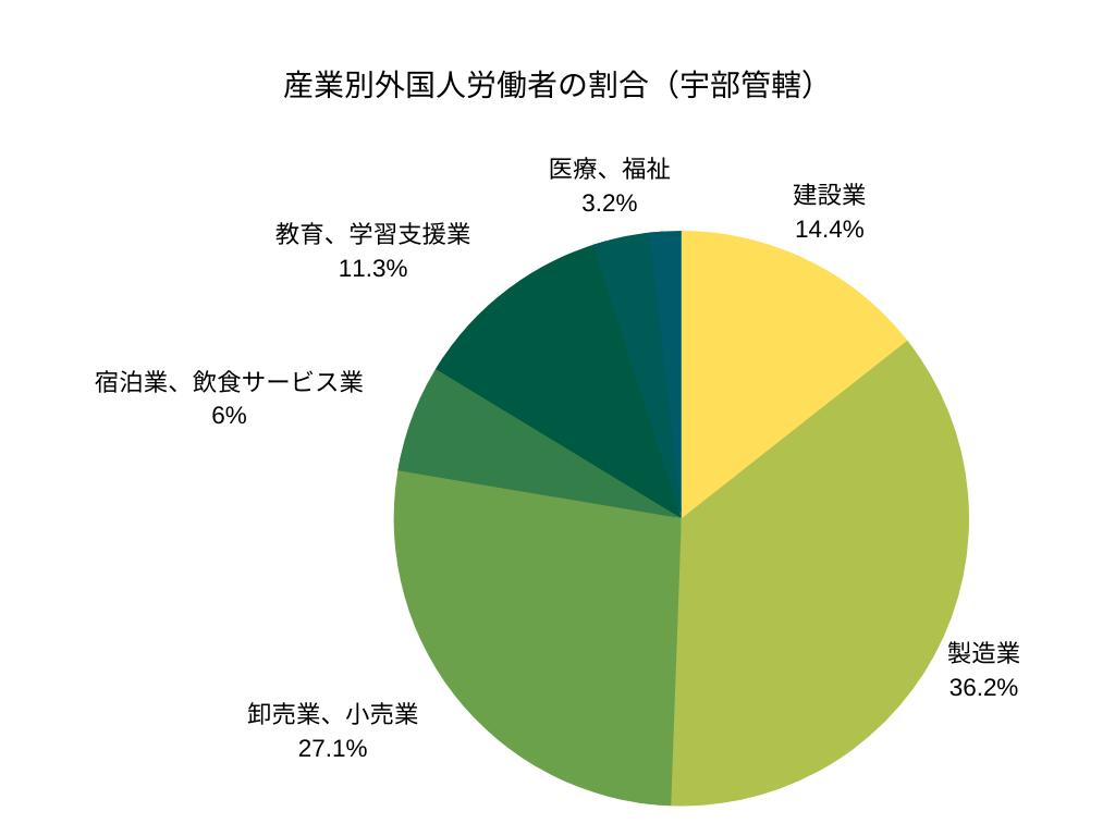 産業別外国人労働者の割合(宇部管轄)
