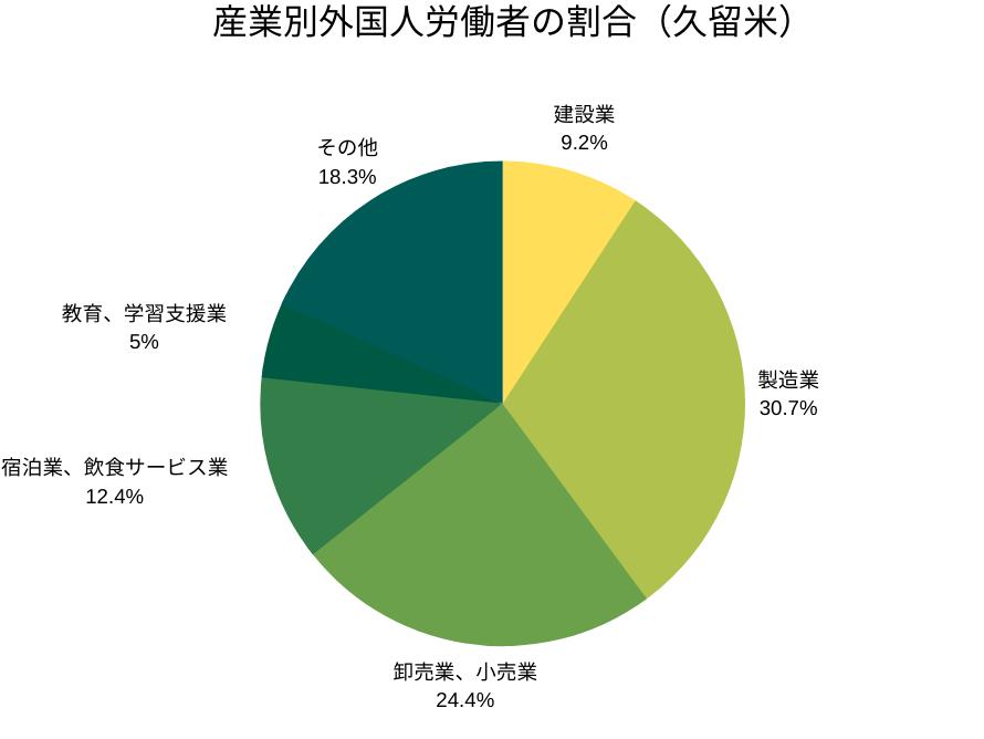 産業別外国人労働者の割合(久留米管轄)