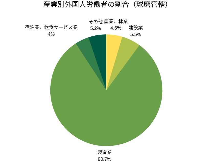 産業別外国人労働者の割合(球磨管轄)