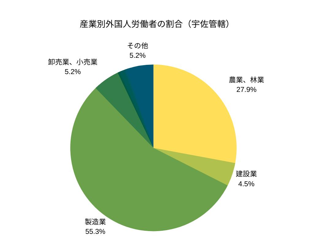 産業別外国人労働者の割合(宇佐管轄)