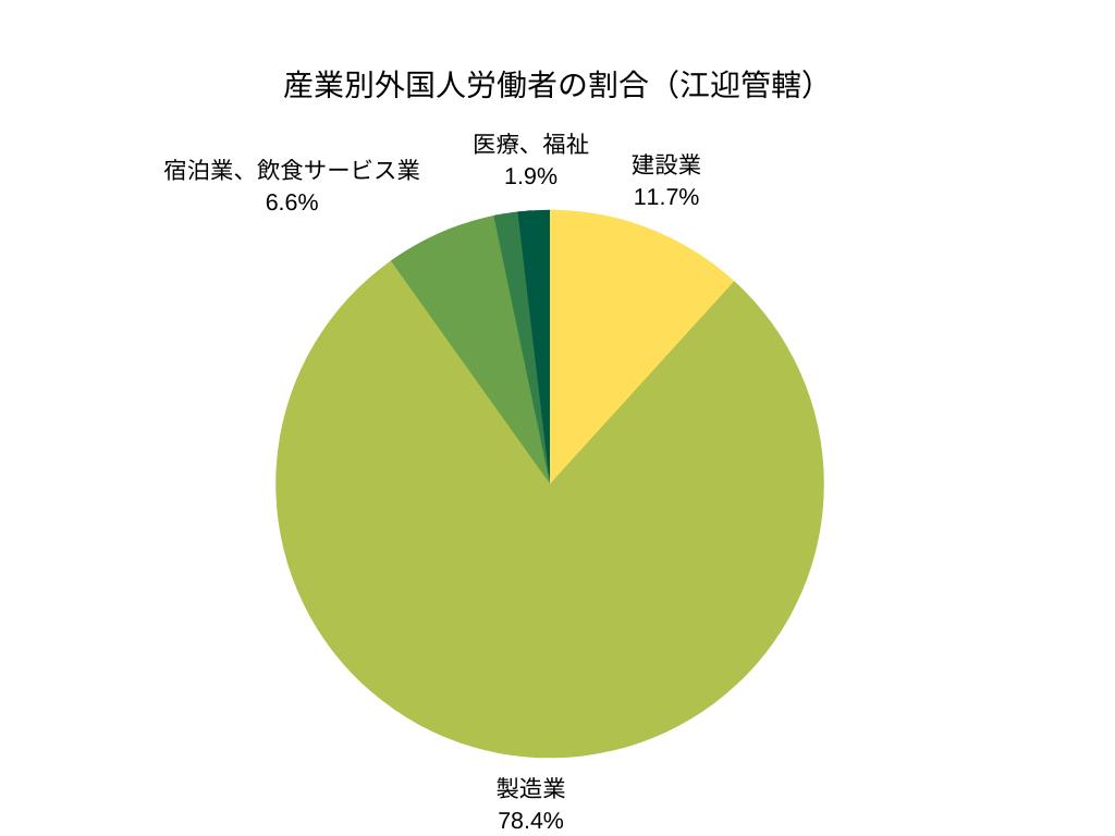 産業別外国人労働者の割合(江迎管轄)